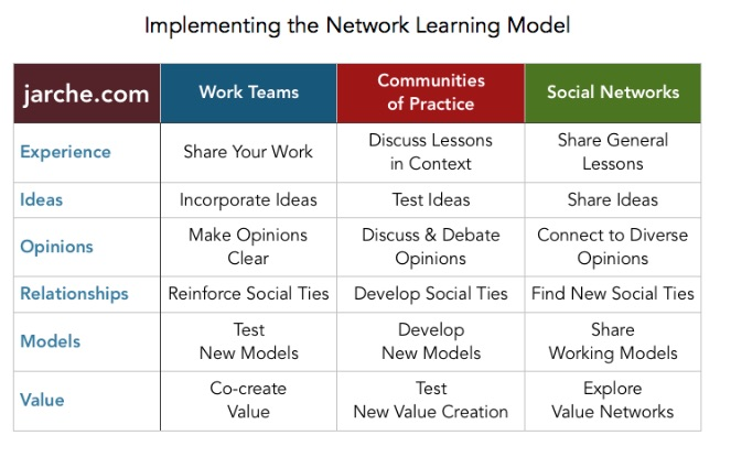 implementing network learning